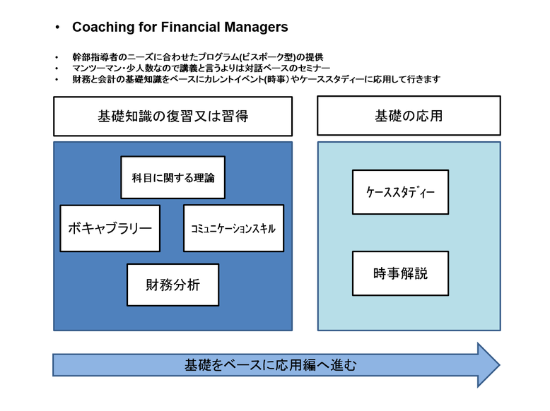 M.SQUARE Coaching for Financial Managers