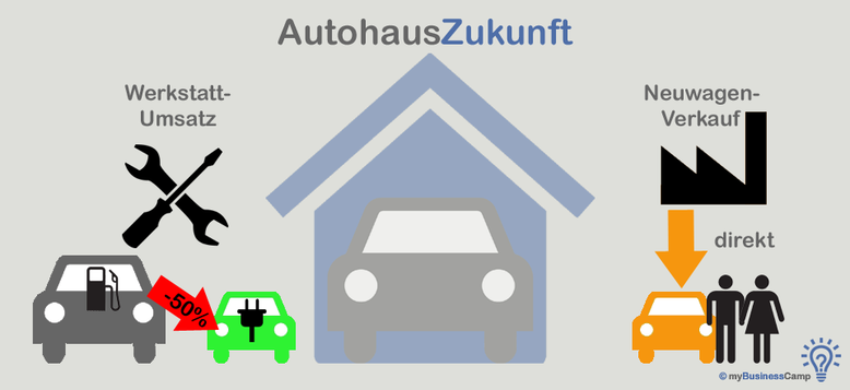 Studie Autohaus Strategie 2030 - Aktuelle Situation