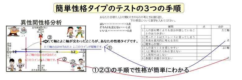簡単性格タイプ分けのテストの仕方 by夫婦円満コンサルタントR 中村はるみ
