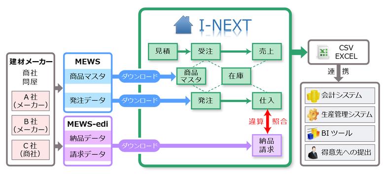 I-NEXT 全体フロー図