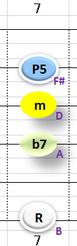 Ⅵ:Bm7 ②③④+⑥弦