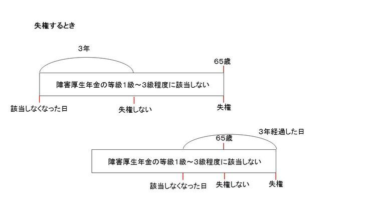 障害年金の支給停止と失権(図)