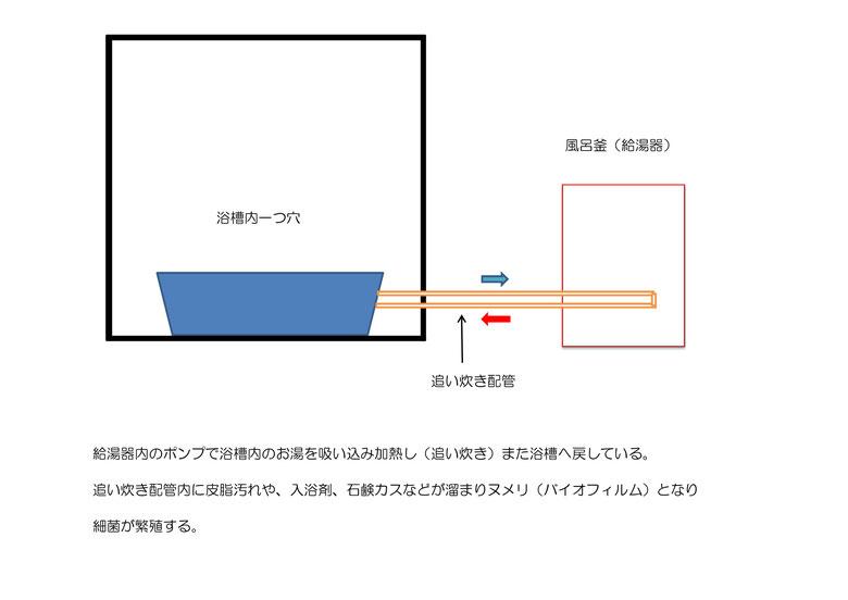 入浴 剤 いだき お 給湯器の追い焚き機能と入浴剤の関係~入れていいもの・ダメなものとは~