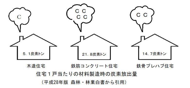 住宅一戸あたりの製造時の炭素放出量の比較