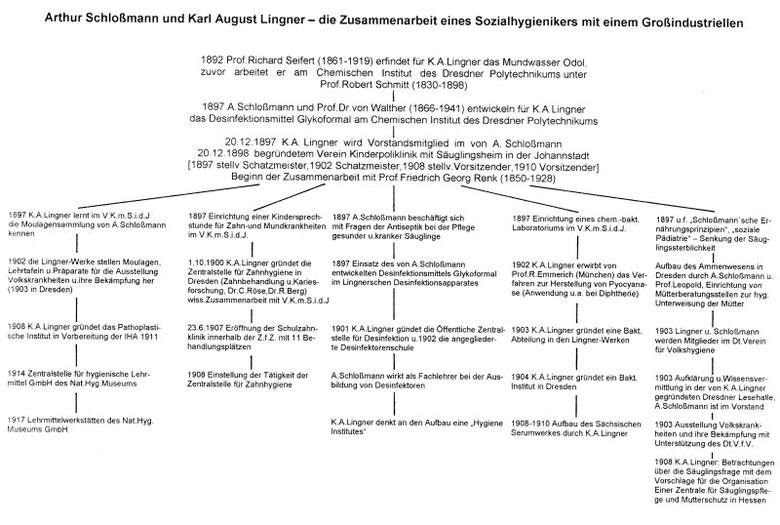 Schloßmann und Lingner