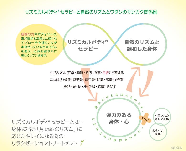 リズミカルボディ®セラピーと自然のリズムとワタシ のサンカク関係図