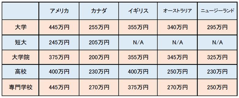 中国北京大連上海留学 留学費用の試算 英語圏との比較