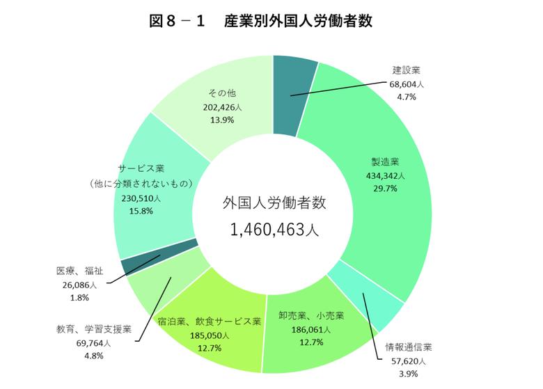 産業別外国人労働者数