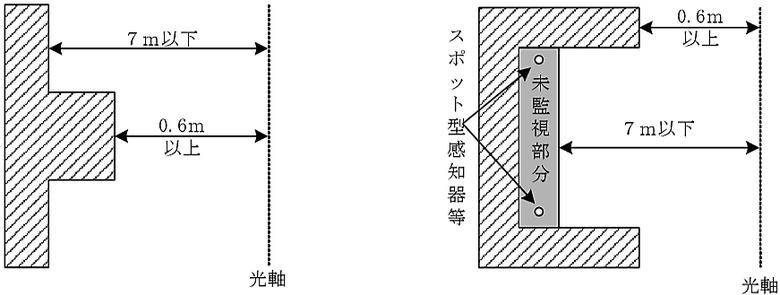 凹凸がある壁面の光電式分離型感知器の設置例