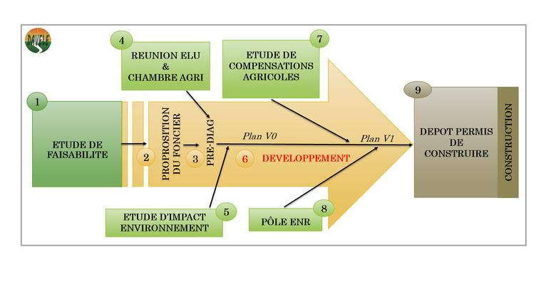 échelle de temp développement projet agrivoltaisme élevage davele