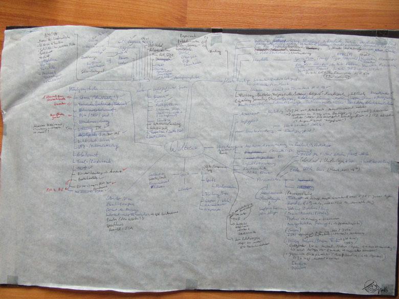 Planung Weltreise - Mindmap