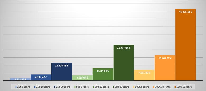 Chart zum Zinseszinseffekt bei verschiedenen Sparplänen