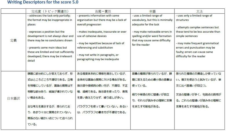 IELTS 5.5のライティング評価基準