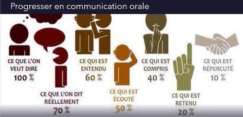 Programme de la formation Progresser en communication orale Dolorès FRETARD