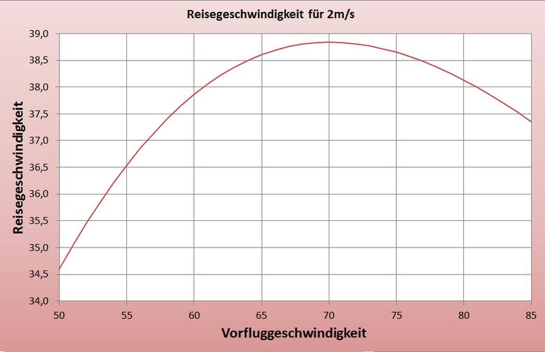 Reisegeschwindigkeit in Abhängigkeit der Vorfluggeschwindigkeit für 2m Bärte und ansonsten ruhiger Luft