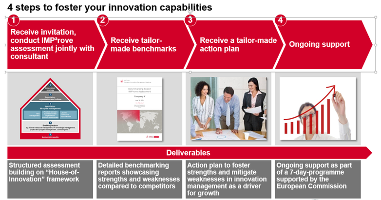 Source: IMP³rove – European Innovation Management Academy: Company presentation 2017
