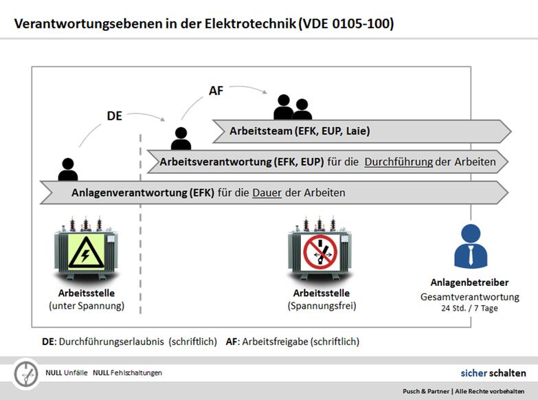 Durchführungserlaubnis - Anlagenbetreiber - Anlagenverantwortlicher - Arbeitsverantwortlicher - Schaltberechtigung - Pusch