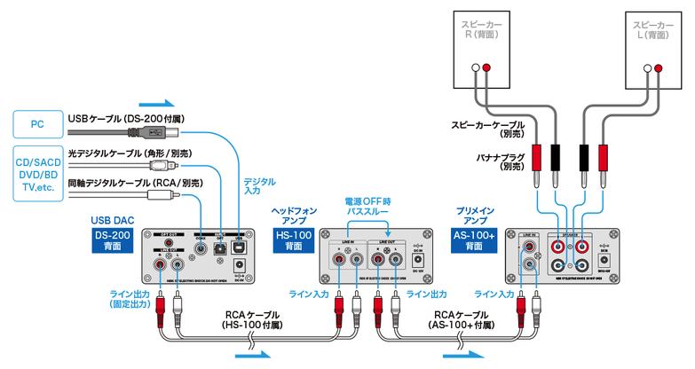 機器接続構成例