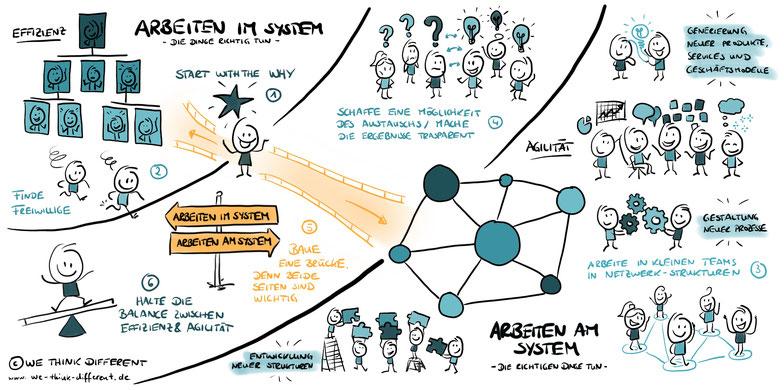 Arbeiten im System und am System