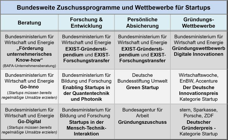 Zuschussprogramme und Wettbewerbe für Startups un der Übersicht