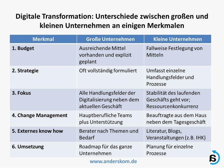 Merkmale der Digitalen Transformation für große und kleine Unternehmen, von Andreas Karutz