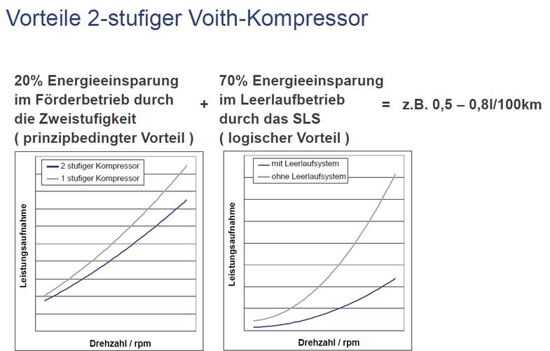 Voith Kompressor LP490 LP700 Reparatur Austausch MNS