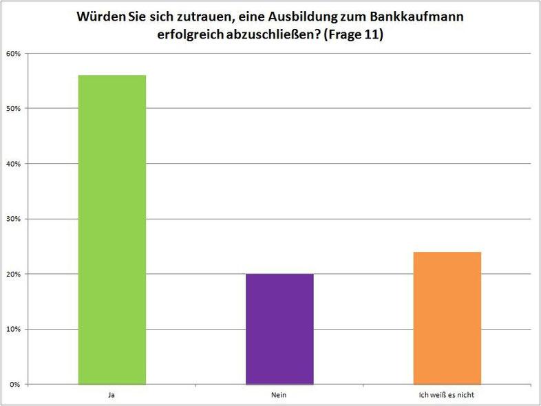 "Projekt ""Image Bankkaufmann"""