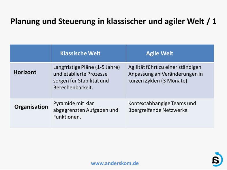 Agile Planung und Steuerung