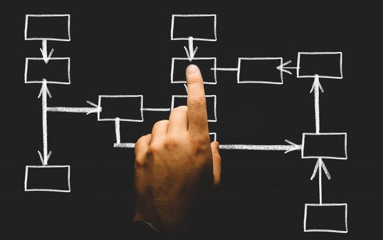 Beispielbild eines Flowcharts