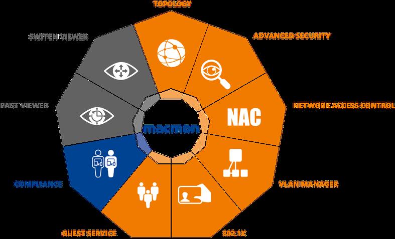 macmon - NAC Zugangsschutz