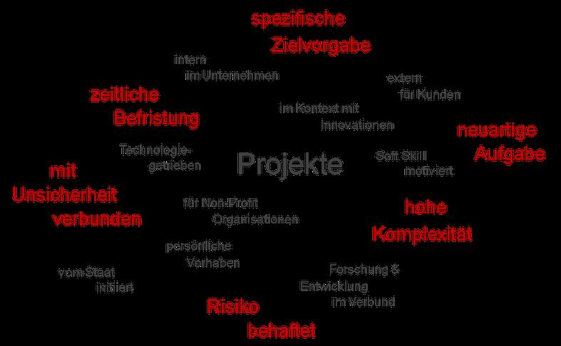 Typisch Projekt: spezifisches Ziel, neuartige Aufgabe, hohe Komplexität, Risiko behaftet, mit Unsicherheiten verbunden, zeitlich befristet