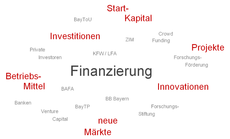 Start-Kapital, Projekte, Innovationen, neue Märkte, Betriebsmittel, Investitionen