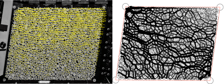 Left image:Typical fields of measured grain displacements (superimposed on a photograph) measured by Particle Image Tracking during a simple shear test performed on a two dimensional sample of rods. Right image: A possible solution of force network