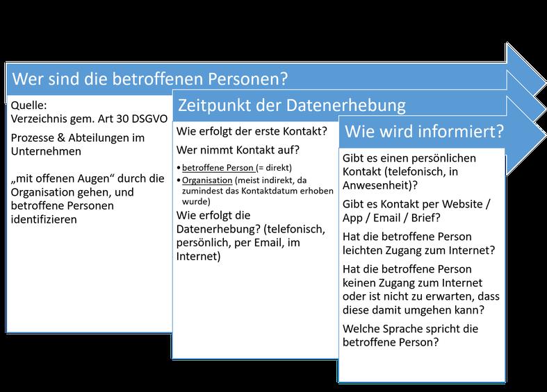 DSGVO - Informationspflicht - dataprotect - Informationen zum ...