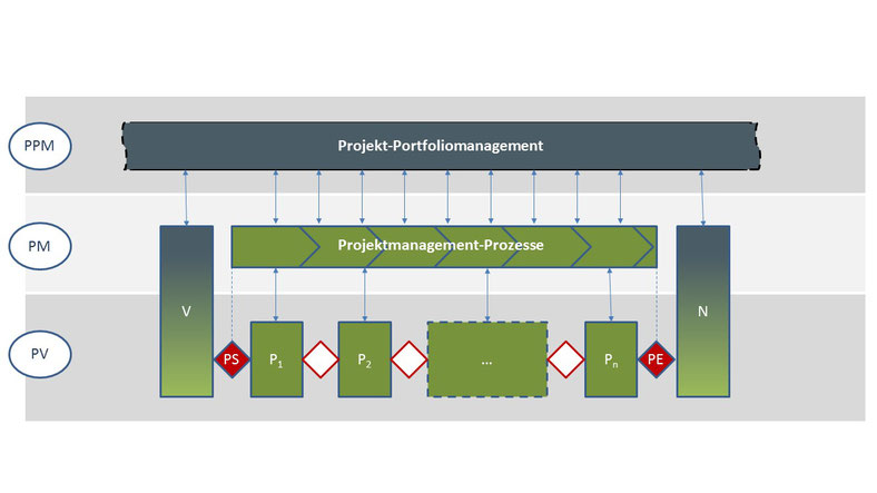 Projektebenen, PM-Prozesse, Projekt-Portfoliomanagement