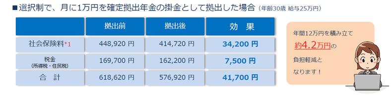 掛金1万円で年間4.2万円払わなくて済む