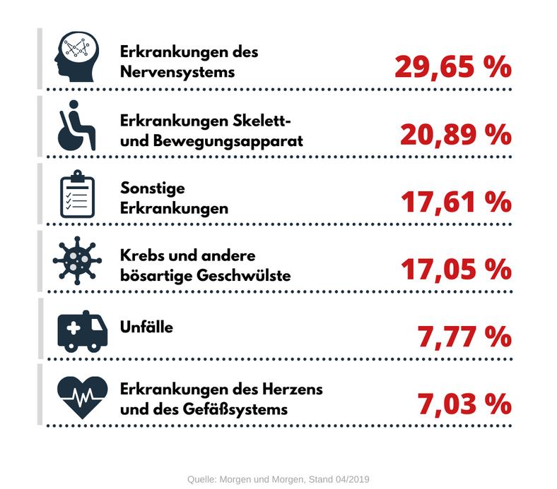 Ursachen der BU : Quelle Morgen und Morgen, Stand 04/2019