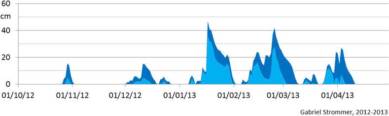Verlauf der Tagesmaxima der Schneehöhe im Winter 2012/13 im Westen Wiens in 210 m Seehöhe (hellblau) und in 440 m Seehöhe (dunkelblau)