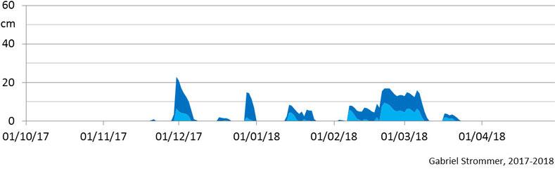 Verlauf der Tagesmaxima der Schneehöhe im Winter 2017/18 im Westen Wiens in 210 m Seehöhe (hellblau) und in 440 m Seehöhe (dunkelblau)