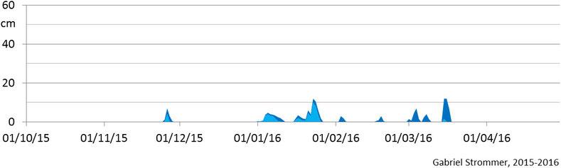 Verlauf der Tagesmaxima der Schneehöhe im Winter 2015/16 im Westen Wiens in 210 m Seehöhe (hellblau) und in 440 m Seehöhe (dunkelblau)