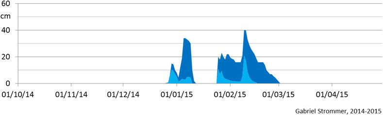 Verlauf der Tagesmaxima der Schneehöhe im Winter 2014/15 im Westen Wiens in 210 m Seehöhe (hellblau) und in 440 m Seehöhe (dunkelblau)