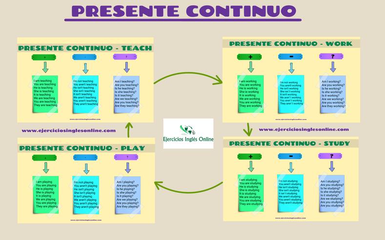 Conjugación presente continuo en inglés.