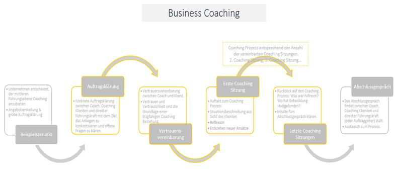 Business Coaching - Skizzierung eines Projektablaufes