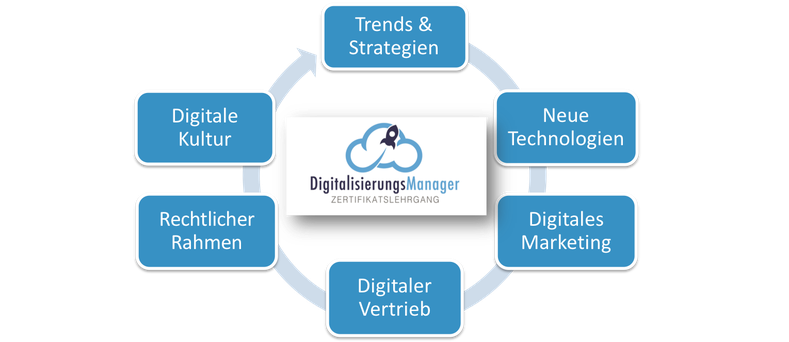 Inhalte Digitalisierungsmanager