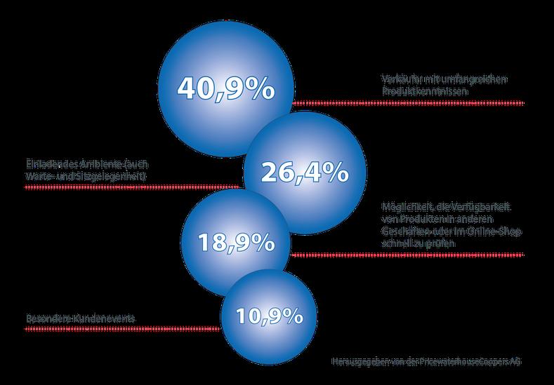 """Studie der PricewaterhouseCoopers AG """"Faktoren für ein besseres Einkaufserlebnis"""""""