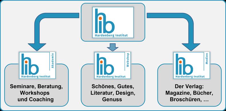 Organisation für das Hardenberg Institut