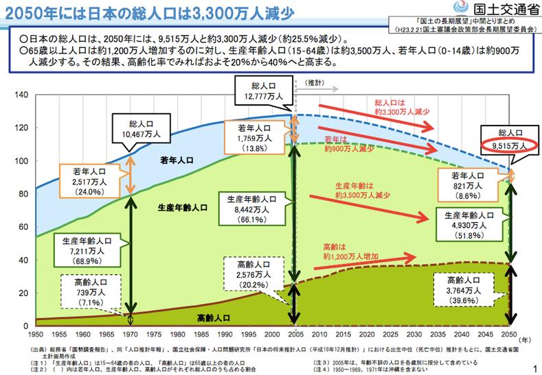 日本の総人口,見通し,推移,生産年齢人口,国土交通省,吉川浩一