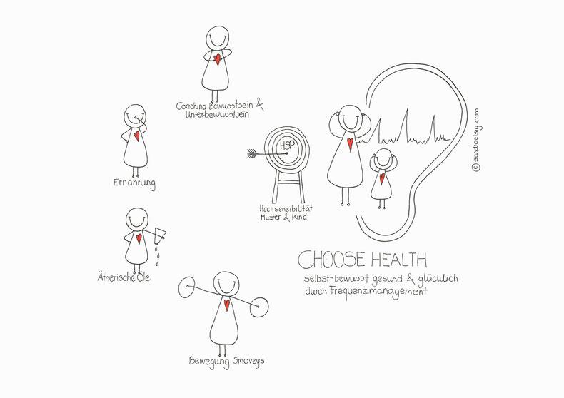Business-Illustration für Choose Health (www.choosehealth.com)