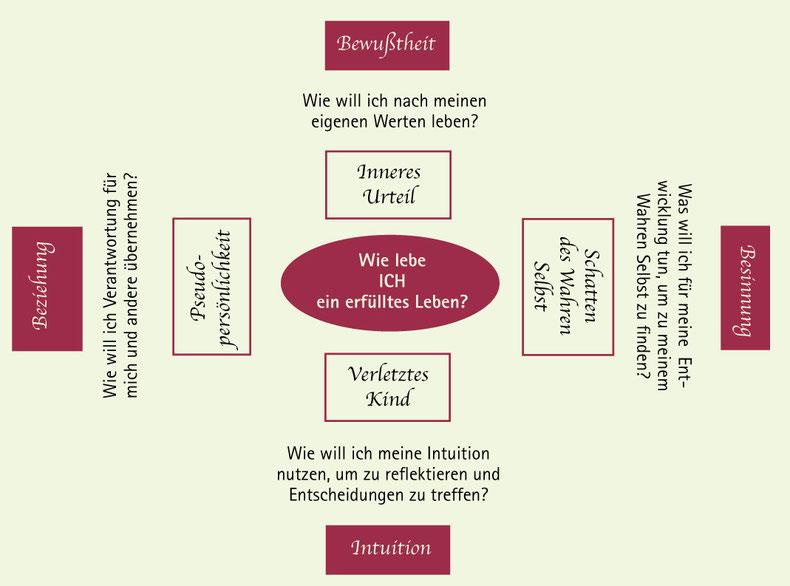 Die inneren Anteile der HERON-Persönlichkeit       (c) PD Dr. Katharina Klees