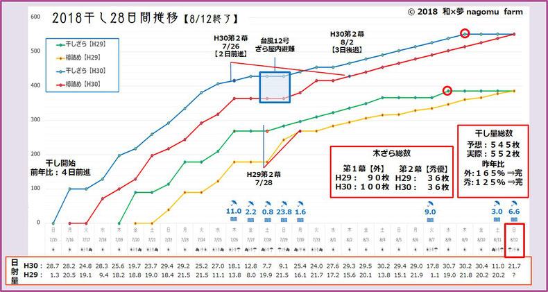 2018 南高梅 梅干し状況グラフ【8/5現在】 和×夢 nagomu farm
